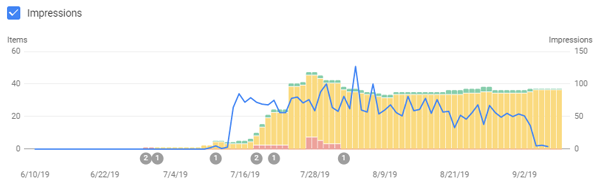 How-to Structured Data Migration Dropped my Traffic — How Is
