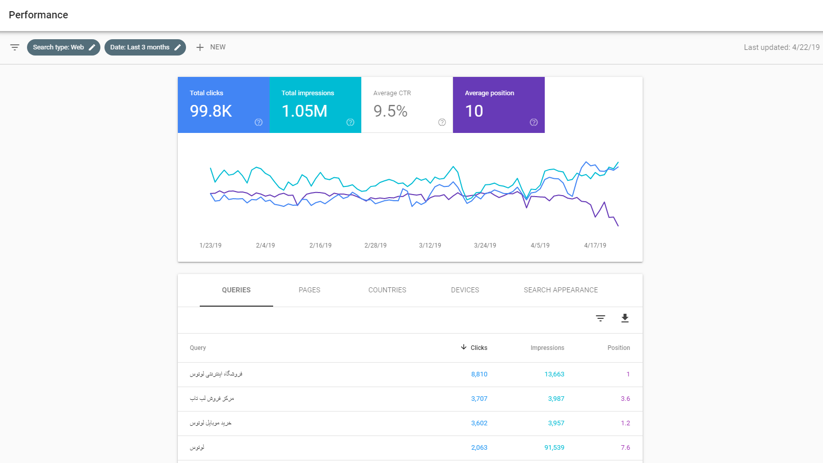 Average Position Rating in Google Search Console is Falling