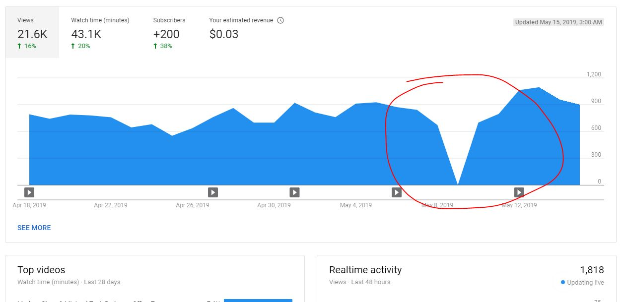 Zero Views For A Single Day In YT Analytics - YouTube Help