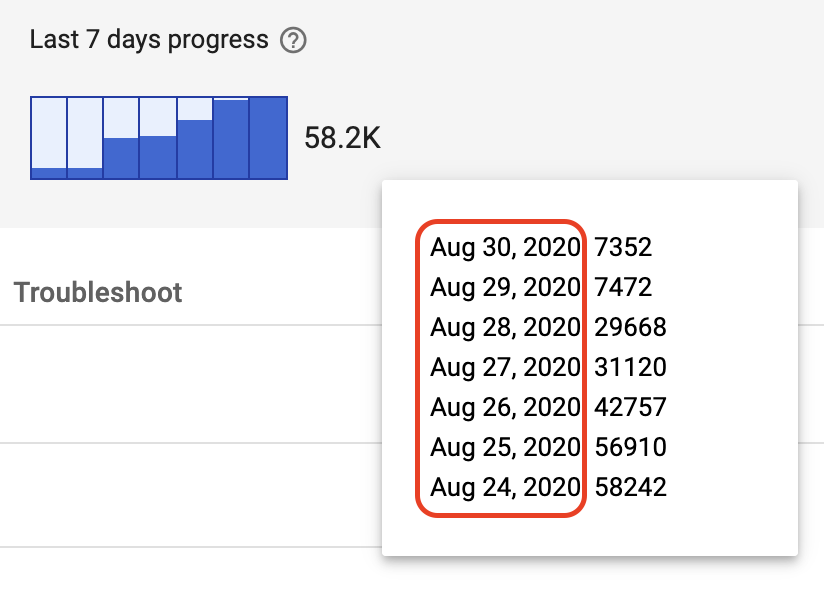 Ui Bug In The Last 7 Days Progress Popover On Gam Google Ad Manager Community