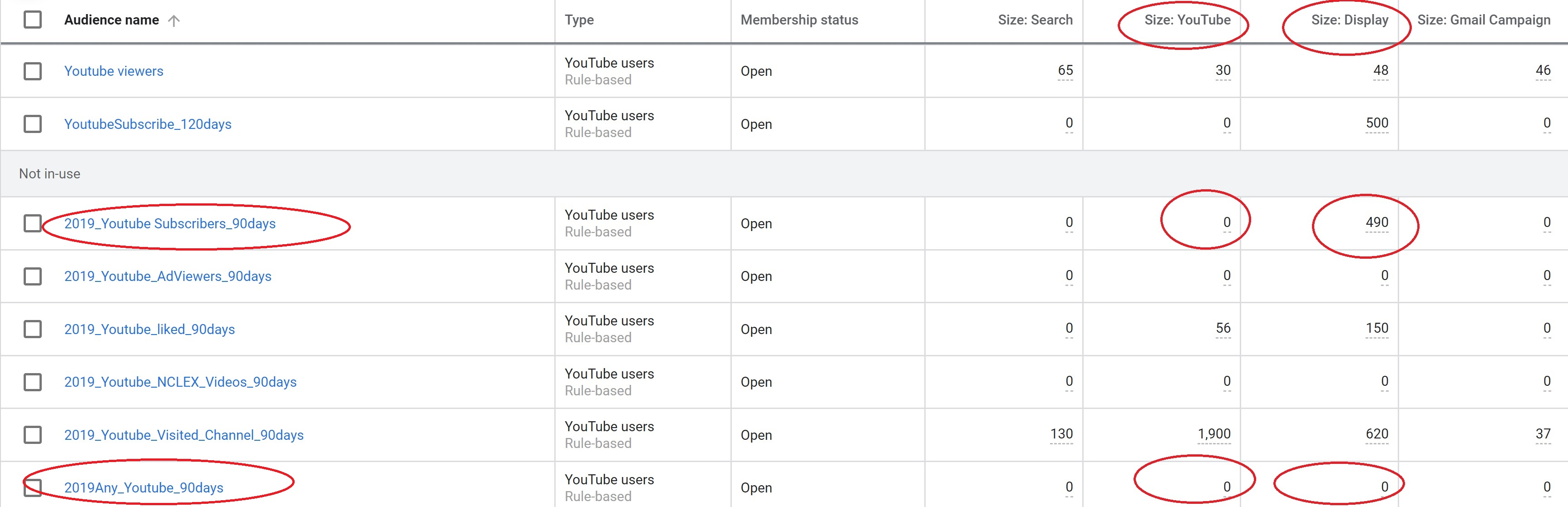 Youtube remarketing Audience list not populating correctly in