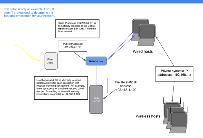 Example configurations for static IPs - Google Fiber Help