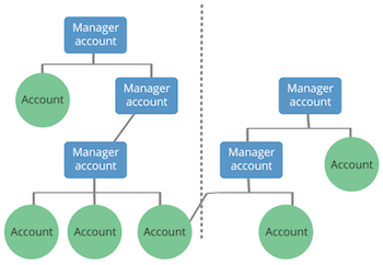 Manager account hierarchy