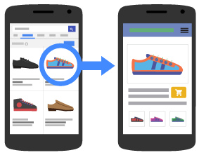 An illustration showing how an ad click on mobile leads to a mobile landing page