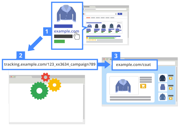 An illustration showing how adwords_redirect URLs are used