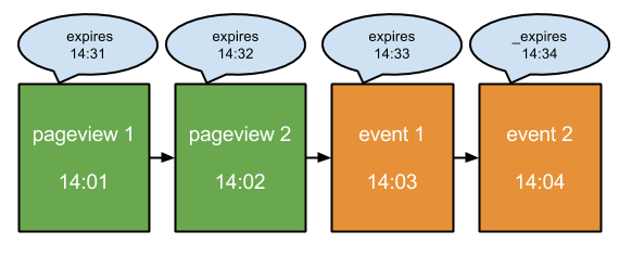 A series of standard interactions and the visit expiry.