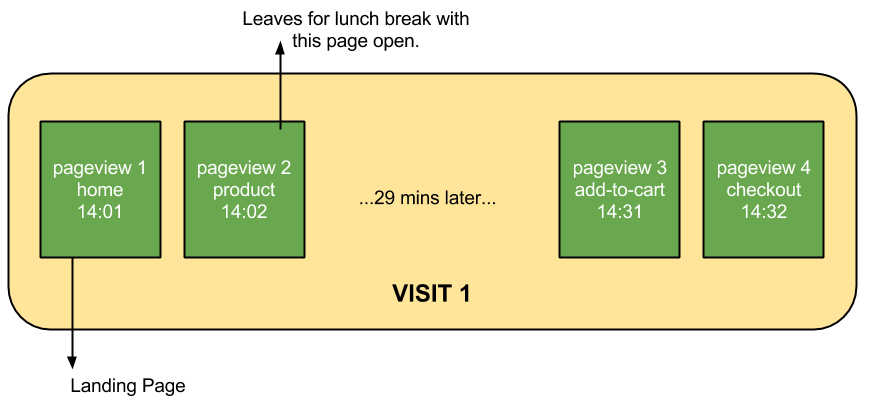If a user continuous interacts with content and only pauses within the specified time limit, the visit keeps going.