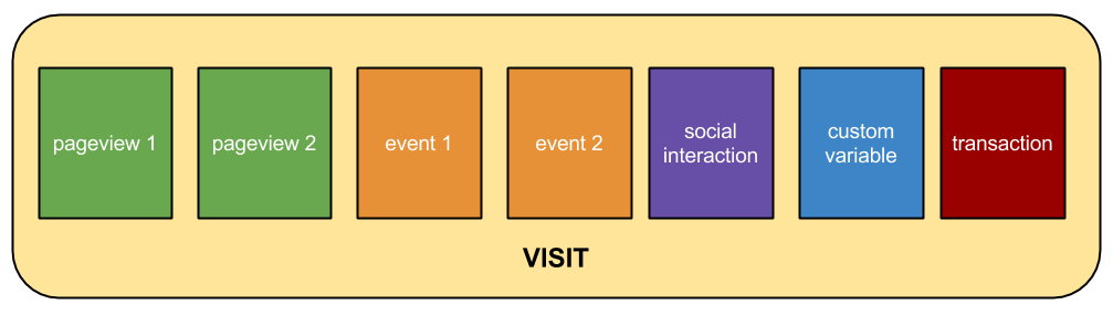 Many interactions can happen within one visit.