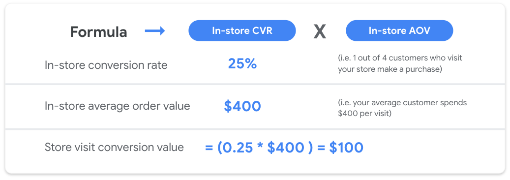 Store visit conversion value formula: in-store conversion rate multiplied by in-store average order value