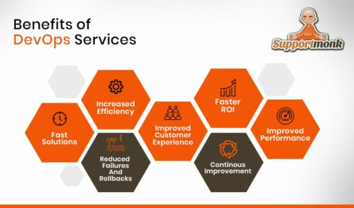 Benefits of DevOps services