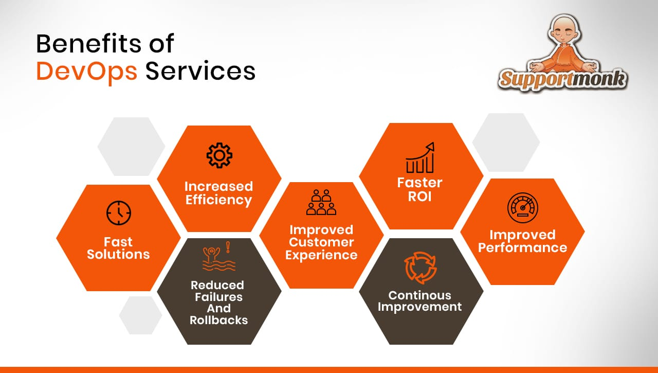 Benefits of DevOps services