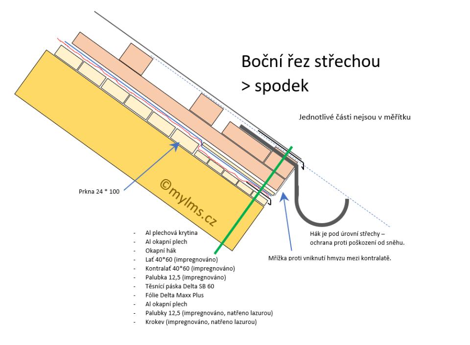 Pokrytí střechy hliníkovou střešní krytinou