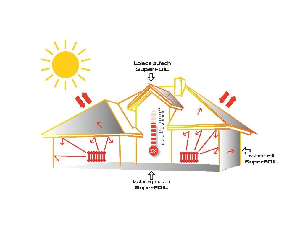 Tepelná izolace SuperFOIL pro víc než dvě generace