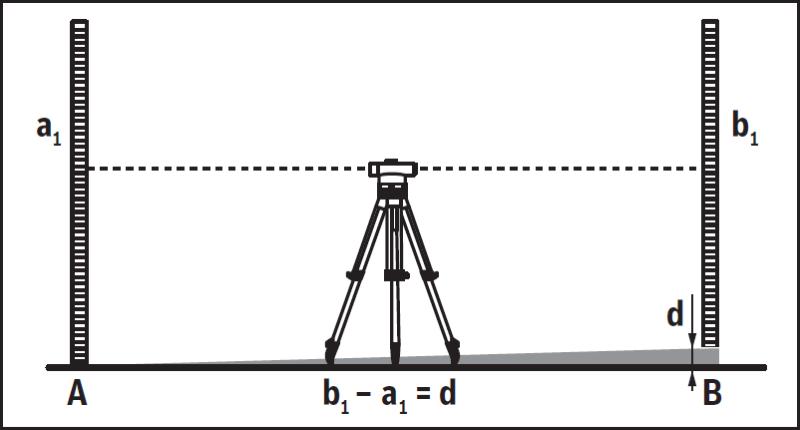 Měření nivelačním přístrojem