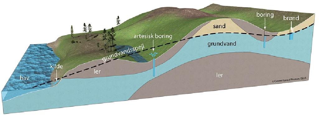 Name: grundvandets strømning.jpg.