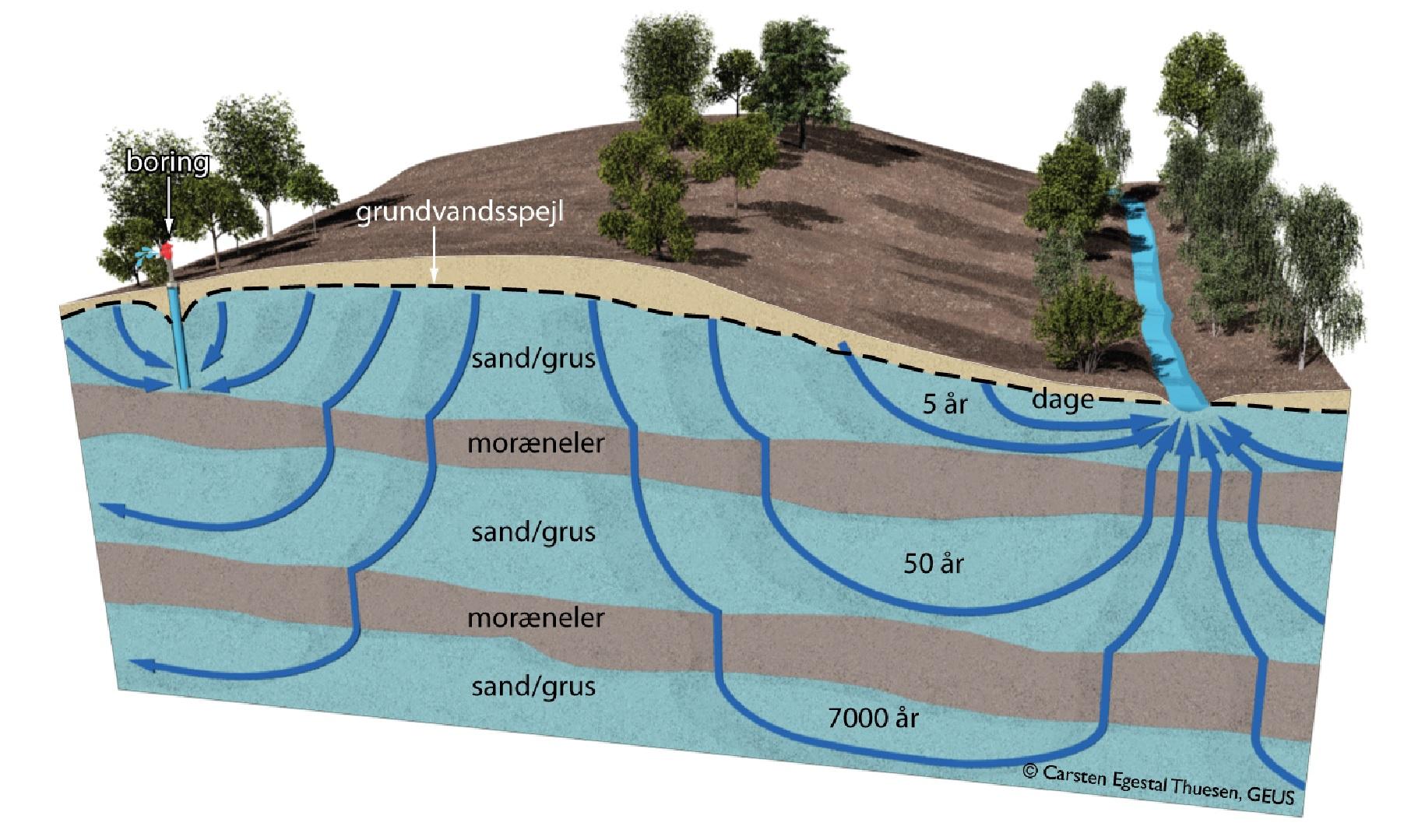 Name: hvor gammel er grundvand.jpg.