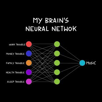music is the solution to all problems brain neural network ai ml developer
