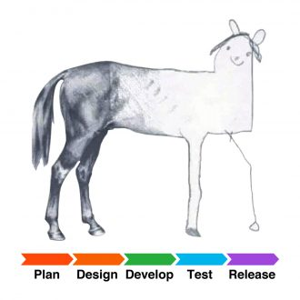 our agile development process funny programmer developer