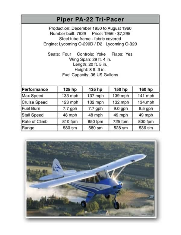 PA-22 Tri-Pacer – Short Wing Piper Club