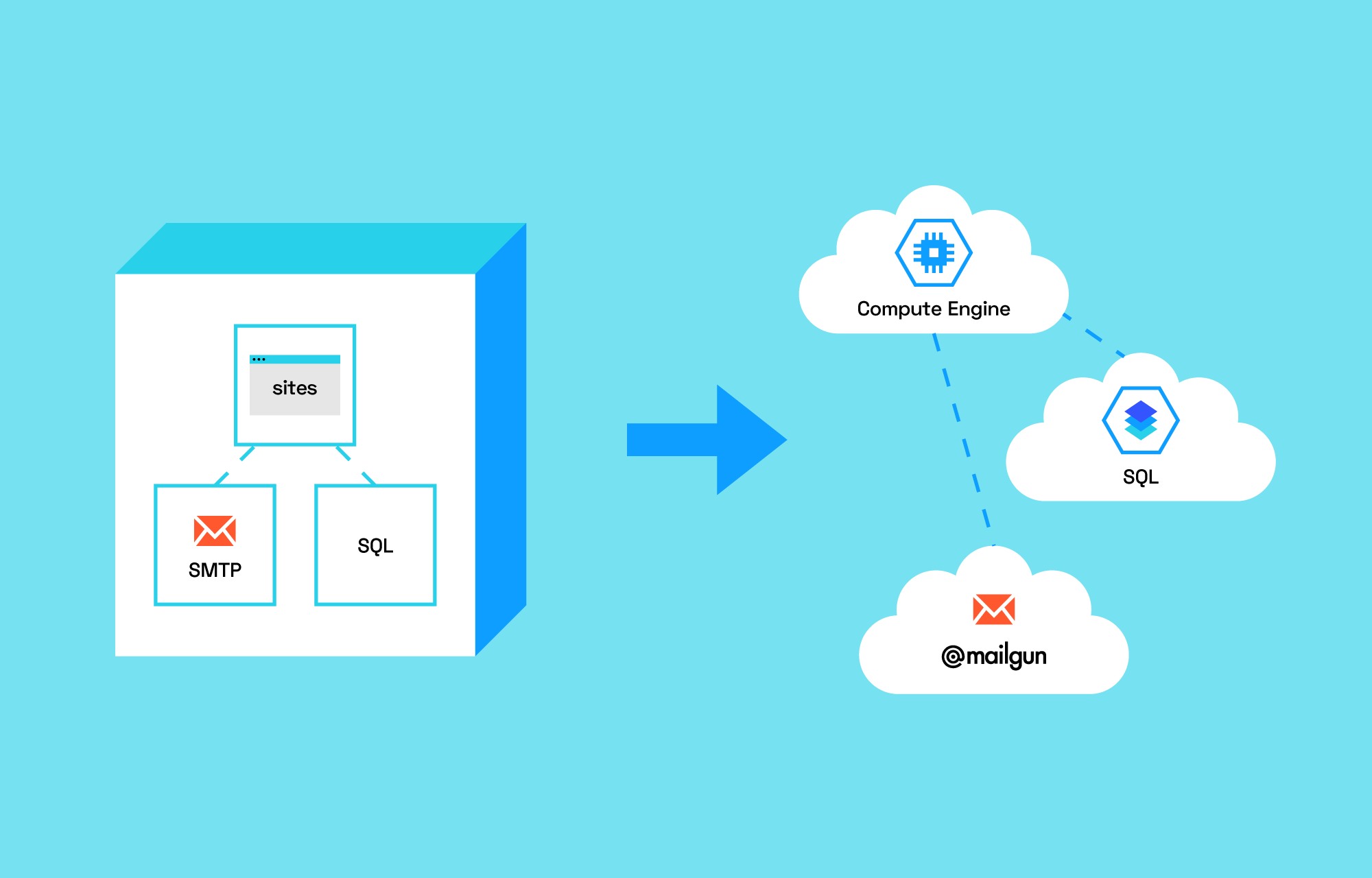 Web apps inside a monolithic shape and an arrow pointing towards the apps in cloud shapes.