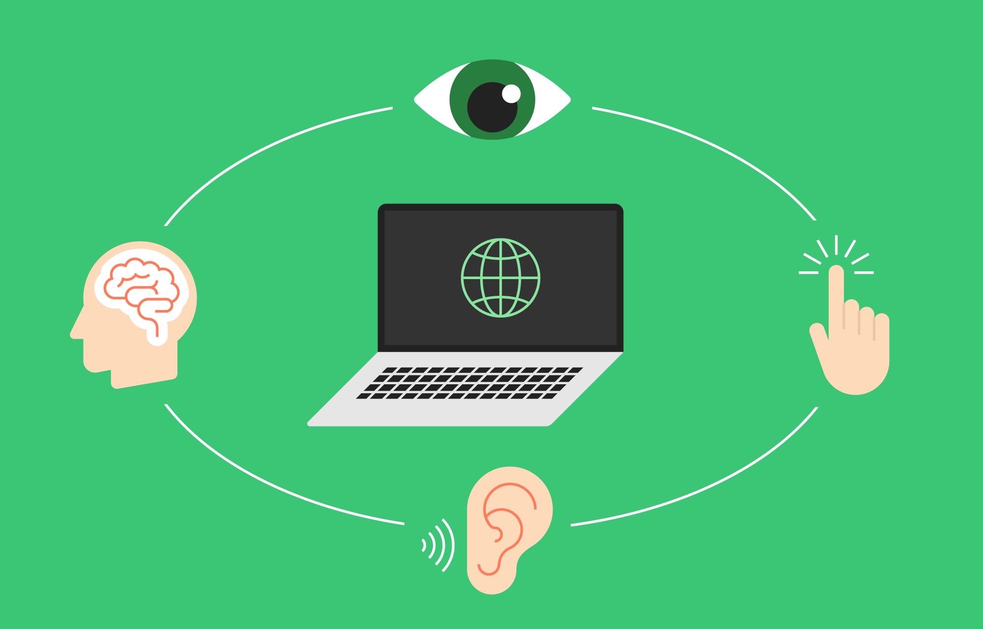 Et øye, en hånd, et øre og en hjerne rundt en datamaskin.