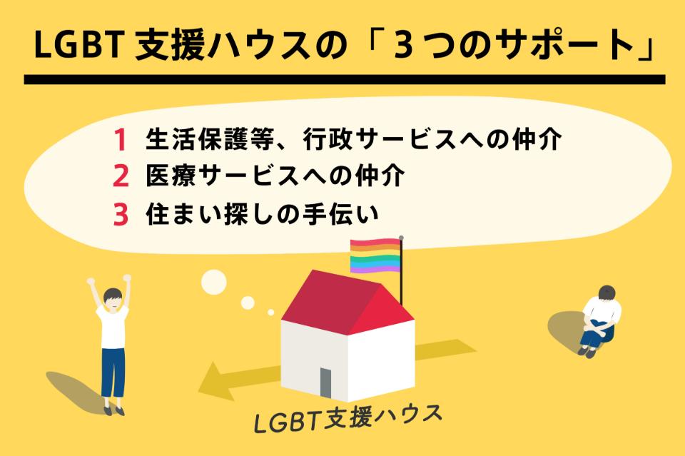 任意団体 LGBTハウジングファーストを考える会・東京