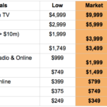 How Much Does Music Licensing Cost?