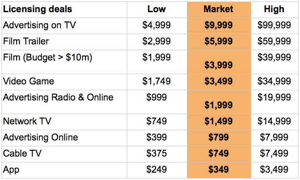 Table of market leading music licensing costs