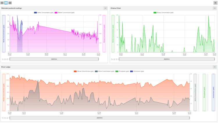 Takiwa analytics screenshot