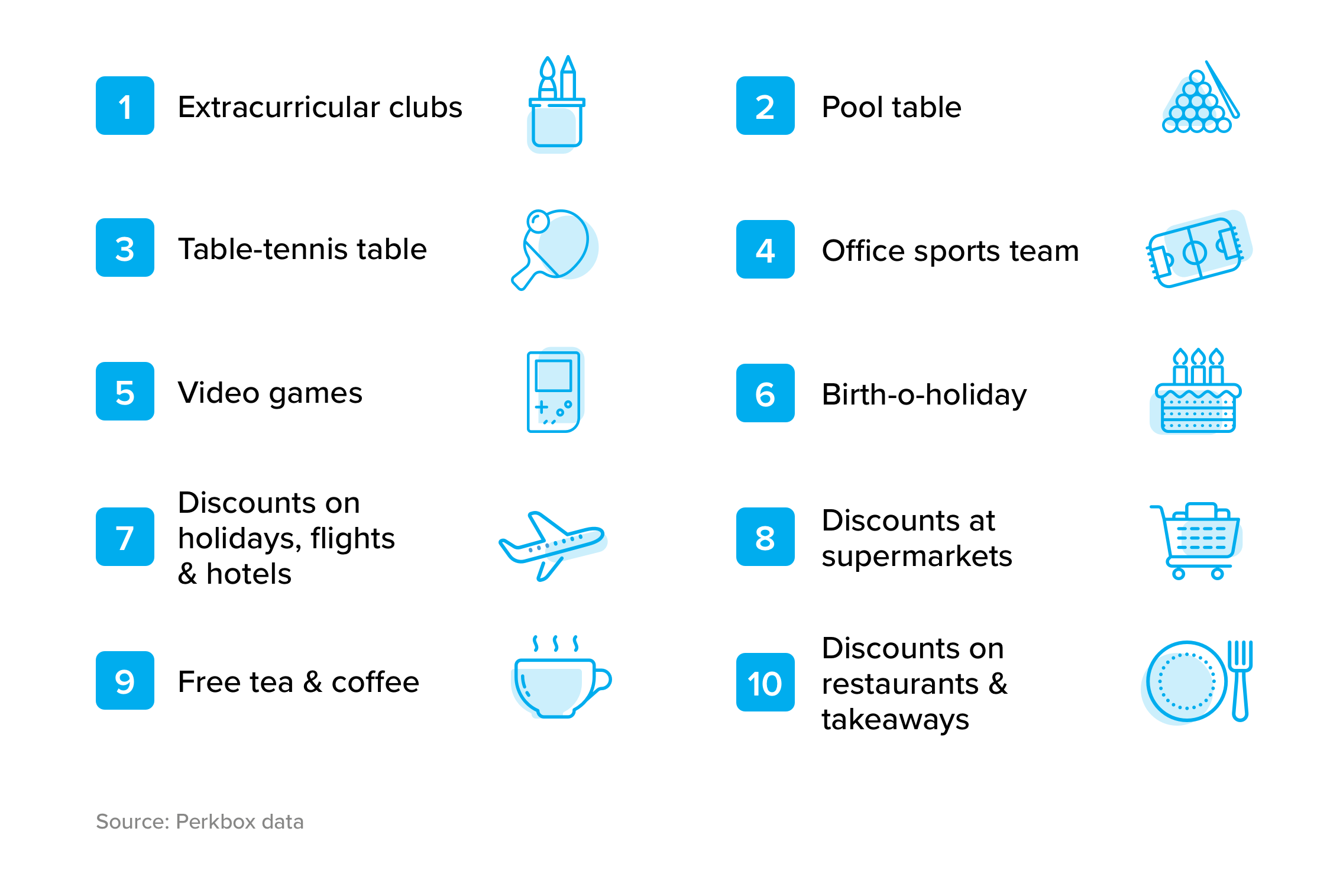 Top 10 perks for employees (PerkBox) - graphic