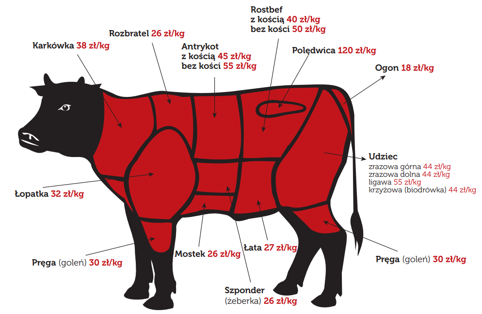 Wołowina Premium_cennik