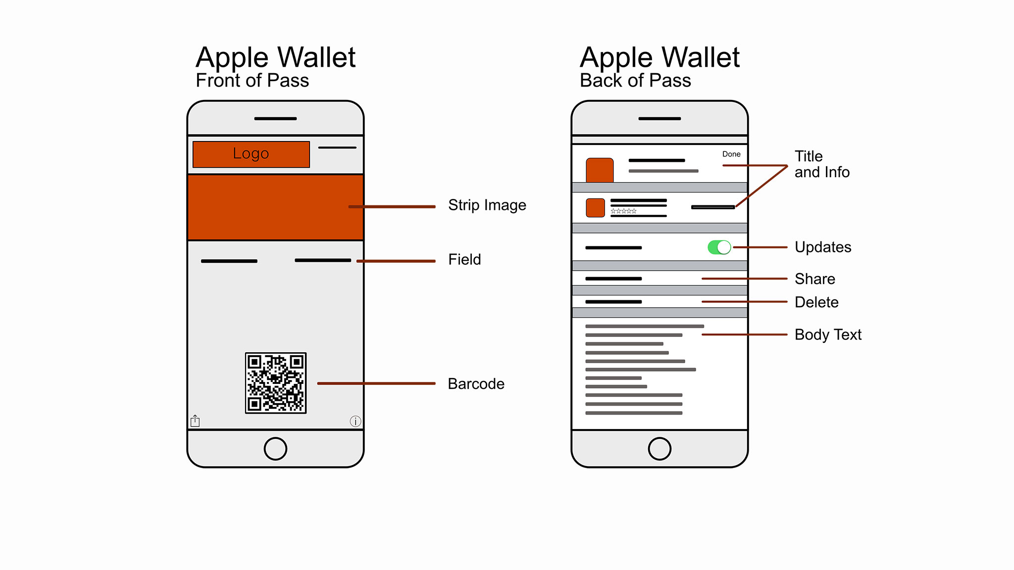 The Anatomy of a Wallet Pass - Passcreator
