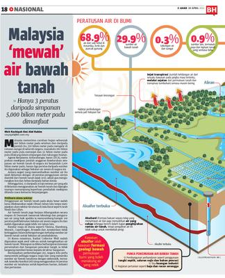 Malaysia Mewah Air Bawah Tanah Klik