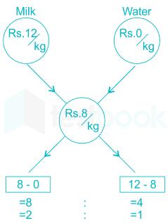 Key Tips for IBPS Clerk Quant with Mixture Problem Quiz 24