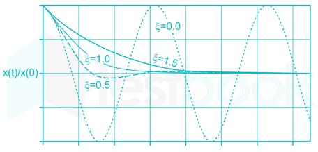 SSC Waves and Oscilation Images-Q75.1