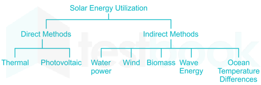 Solved The Following Is Indirect Method Of Solar Energy Utilization Self Study 365