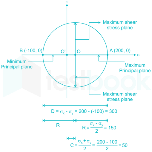 Mohr's Circle Quiz & Study Notes on Biaxial Stresses for SSC