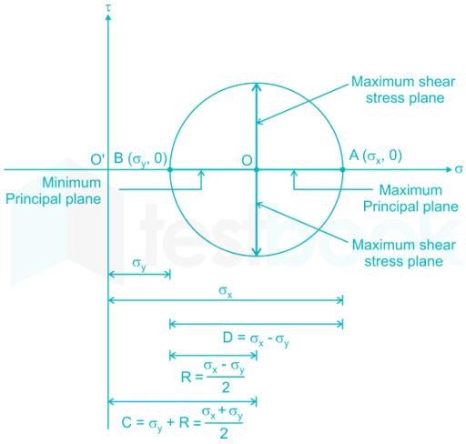 Mohr's Circle Quiz 2 Nita images Q4a