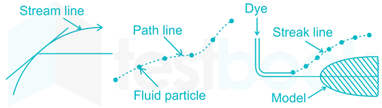 RRB JE CE R 15 Fluid Mechanics Subject Test Part 1(Hindi) - Final images nita Q12