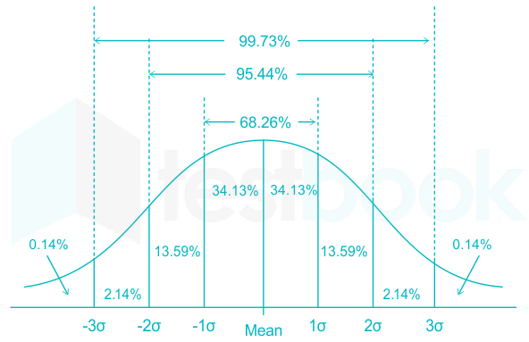 Definition of Normal Curve | Chegg.com