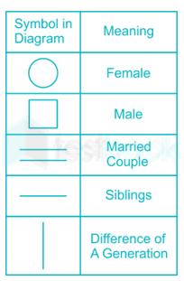 family tree s