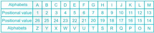 Alphabet Position
