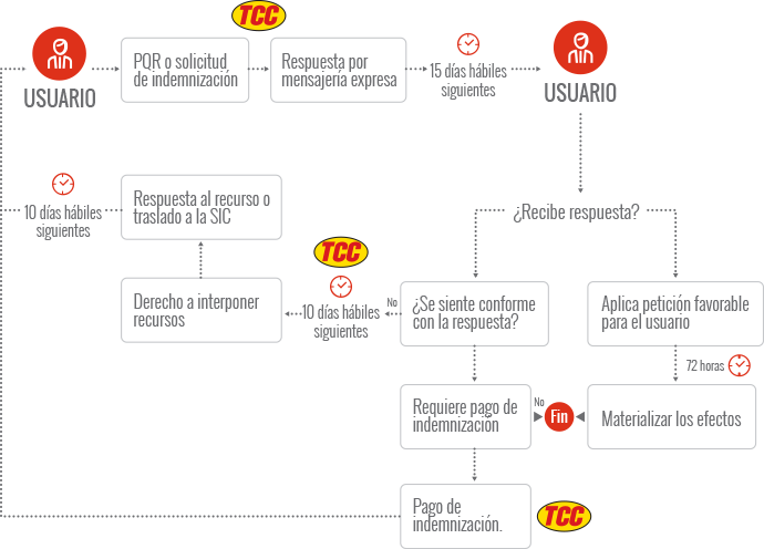 PQR TCC logistica