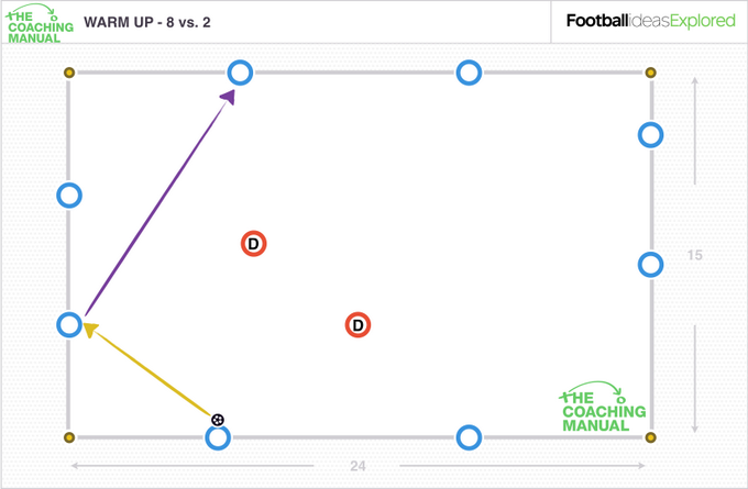Introduction To Coaching The Rondo - The Coaching Manual