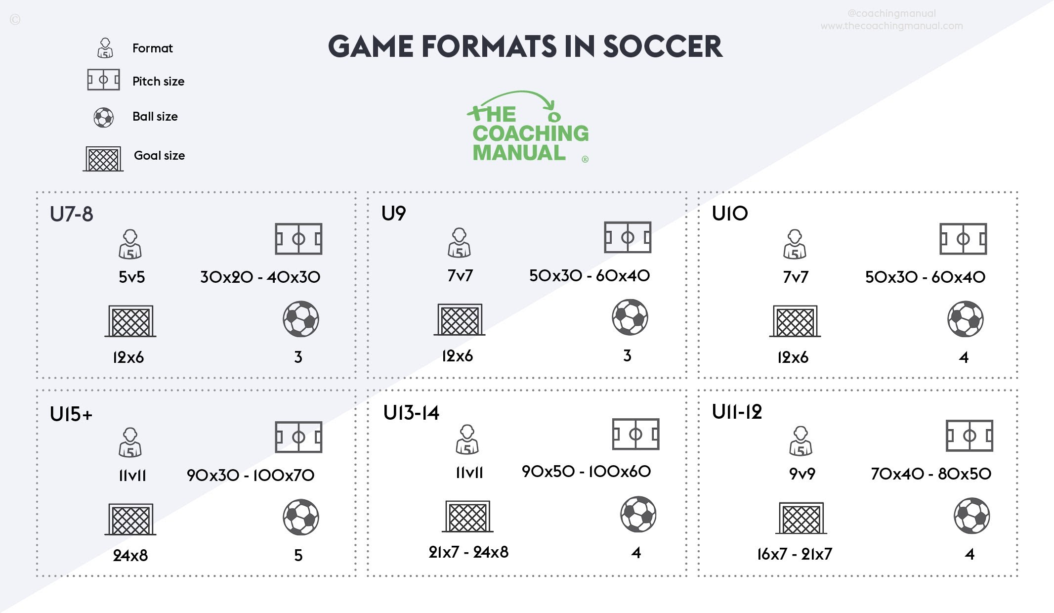 Game Formats in Soccer Infographic - The Coaching Manual