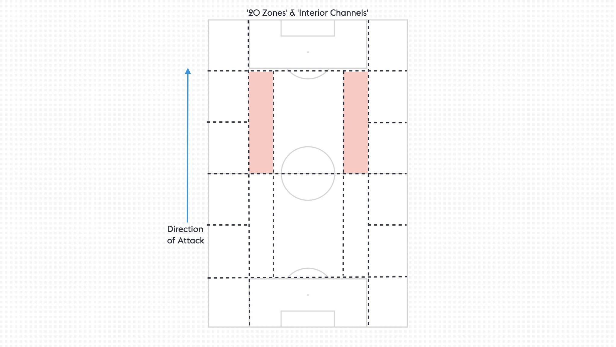 Tactical Play: '20 Zones' - The Coaching Manual