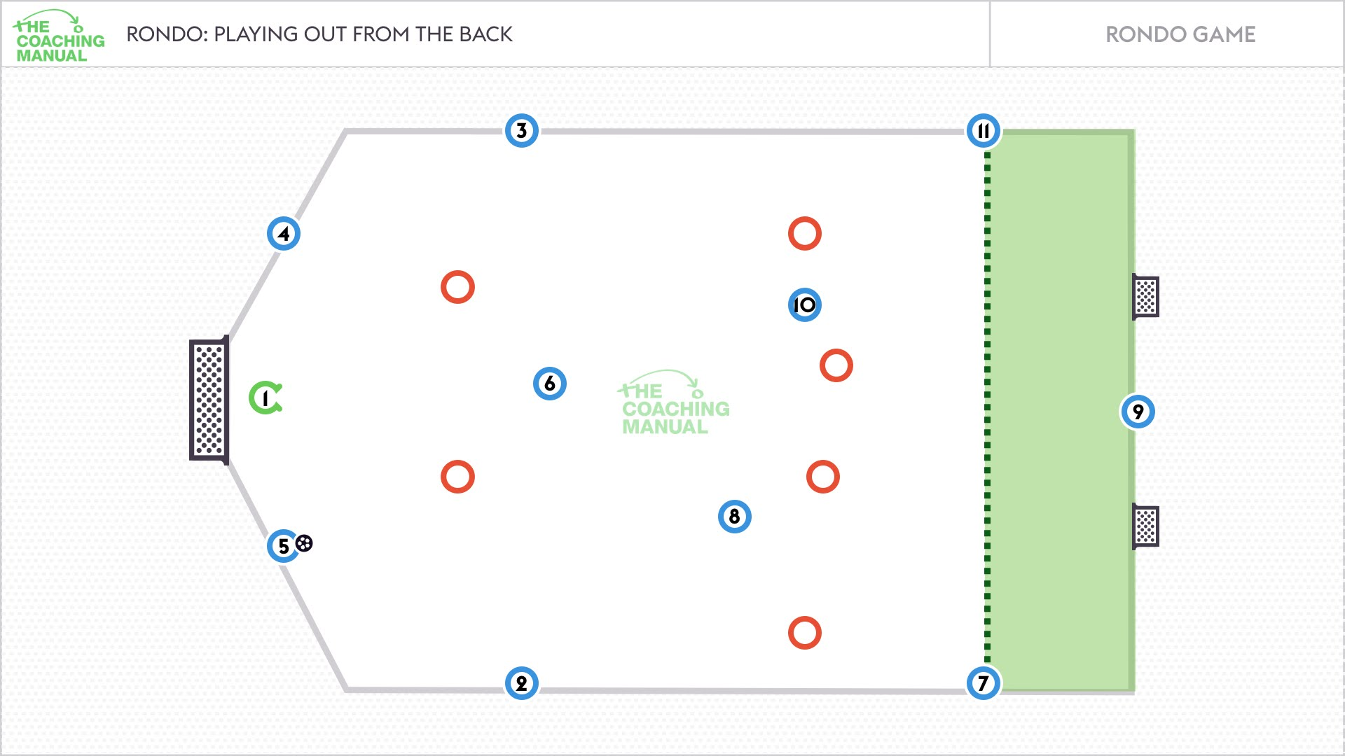 Playing Out From The Back Rondo Game - The Coaching Manual