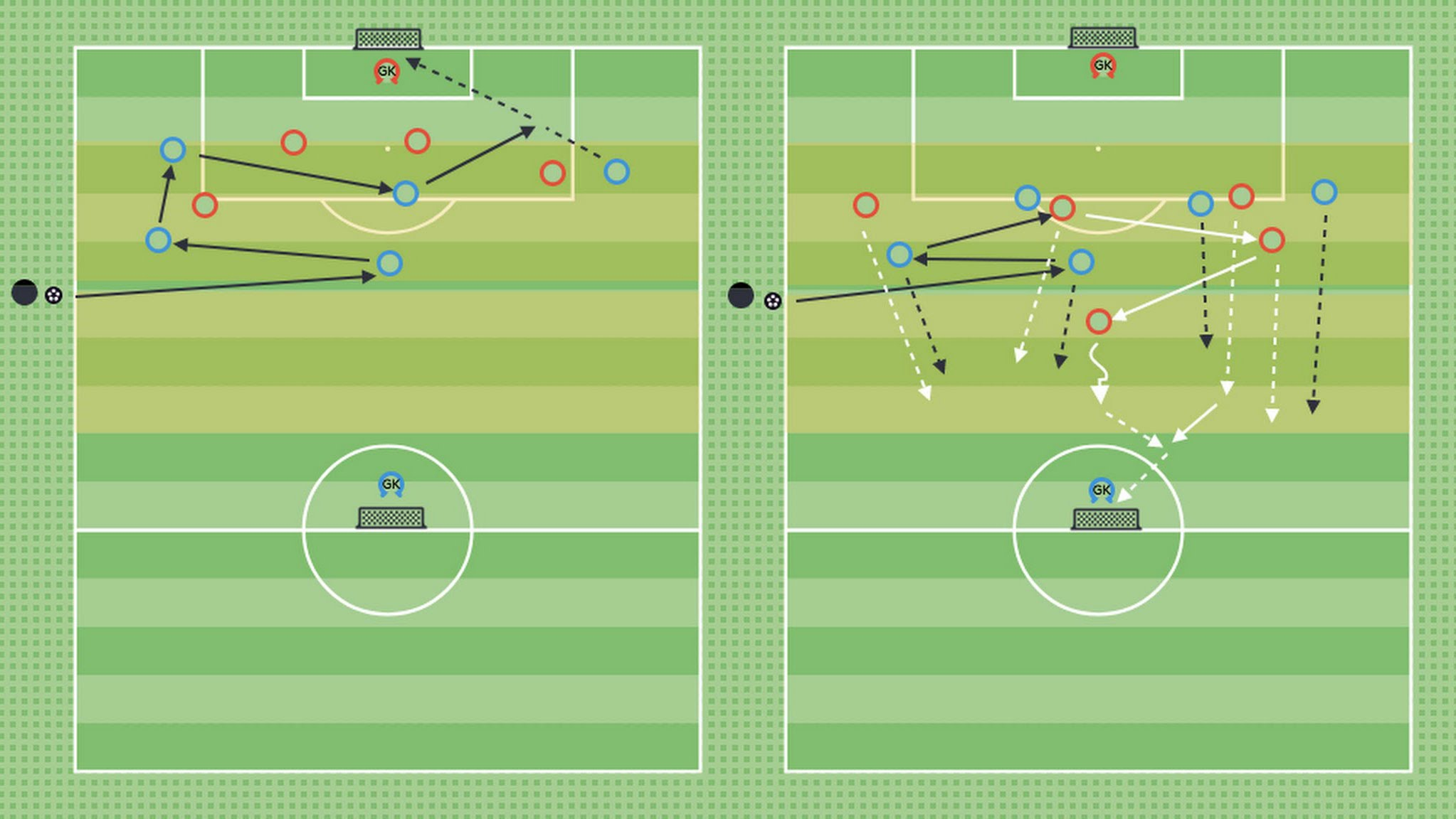 Quick transitions from the defensive 3rd - The Coaching Manual