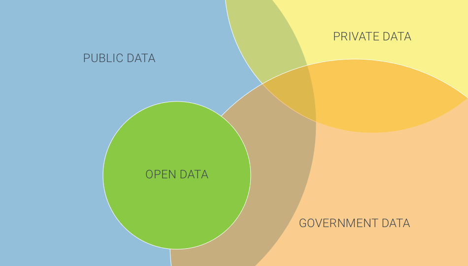 a Venn diagram showing the small areas of overlap among government data, public data, open data, and private data