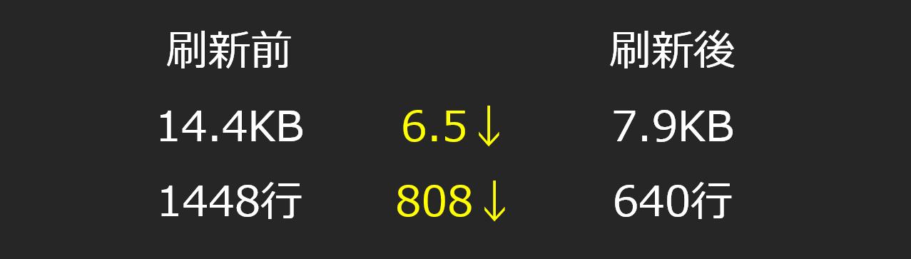 リニューアル前後比較_ページサイズ